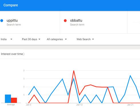 Uppittu Obbattu Search Trends